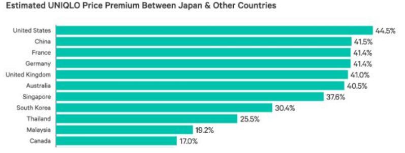 优衣库在哪些国家卖得最贵?中国第二.png