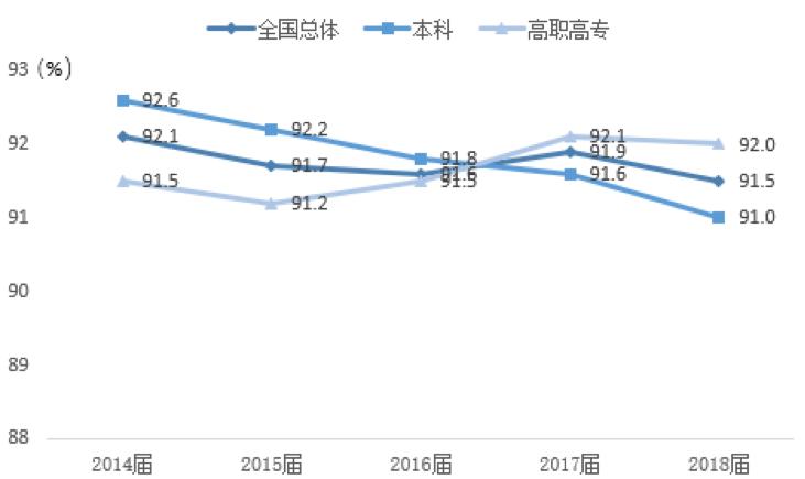 2014~2018屆大學畢業生就業率變化趨勢.png