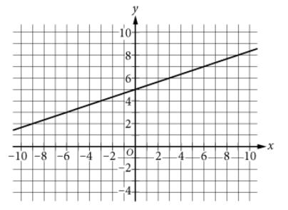 SAT官方每日一题附答案和解析[数学](2019年7月18日)