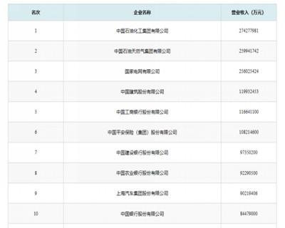 2019中国企业500强榜单前10名.jpg