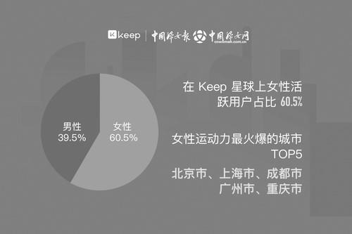 中国妇女报联合运动健身平台Keep发布报告.jpg