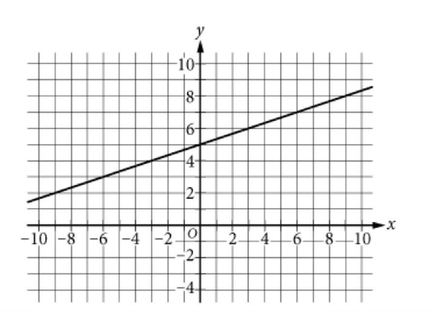 SAT官方每日一题附答案和解析[数学](2020年4月22日)