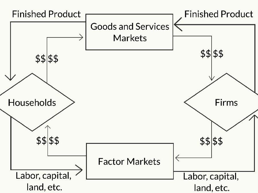 经济学中最基本的模型——循环流动模型