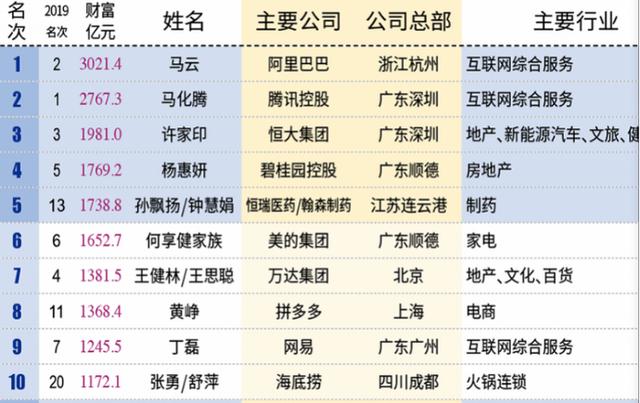 新财富500富人榜top 10.png